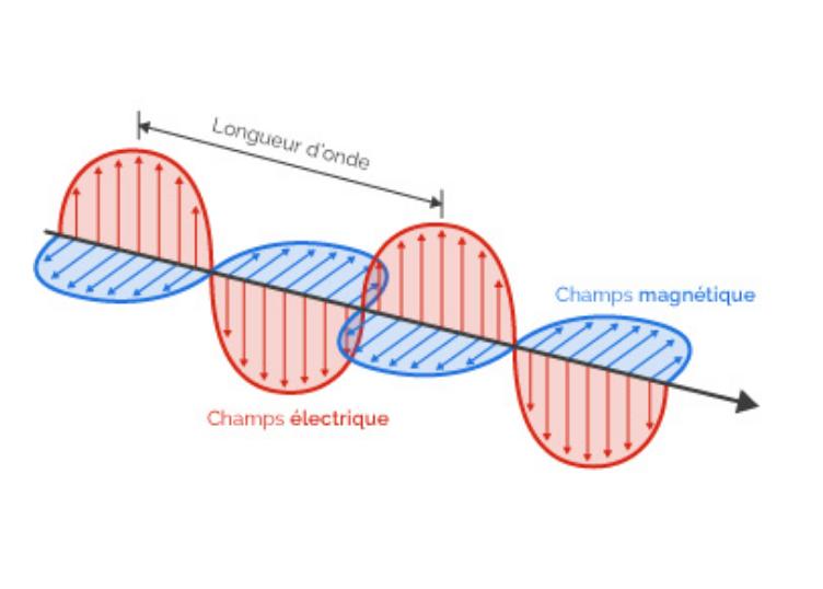 Champs électromagnétique